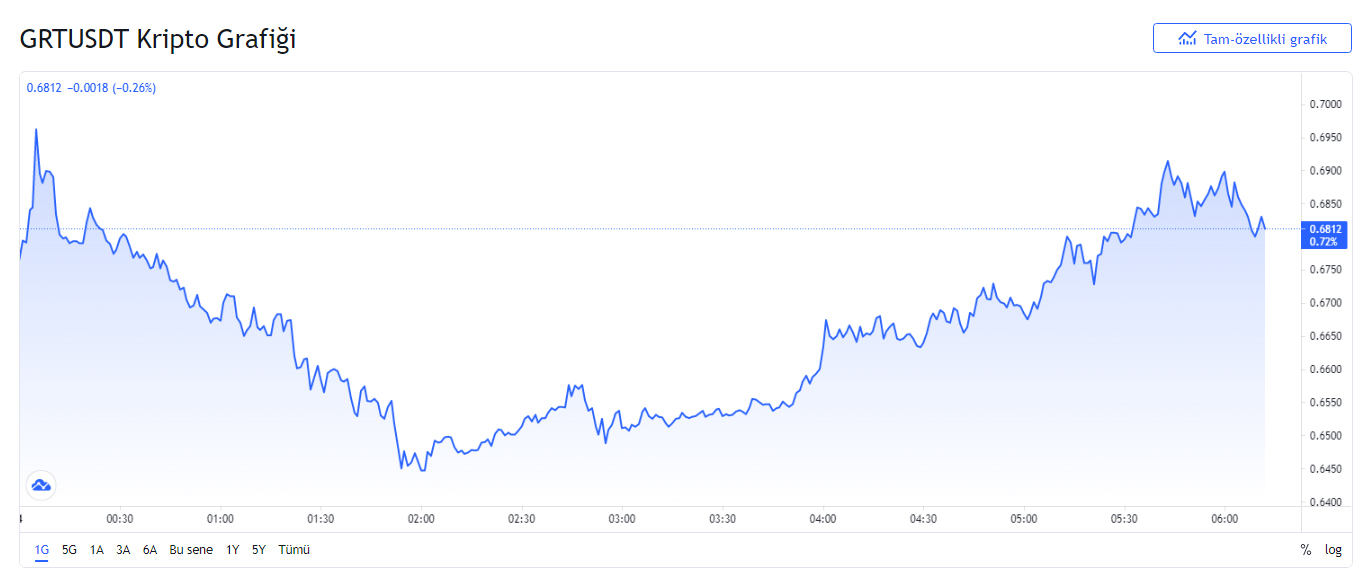 The Graph (GRT) coin